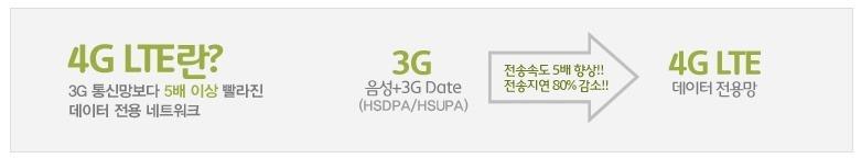 4G LTE, SK텔레콤, 4G, LTE