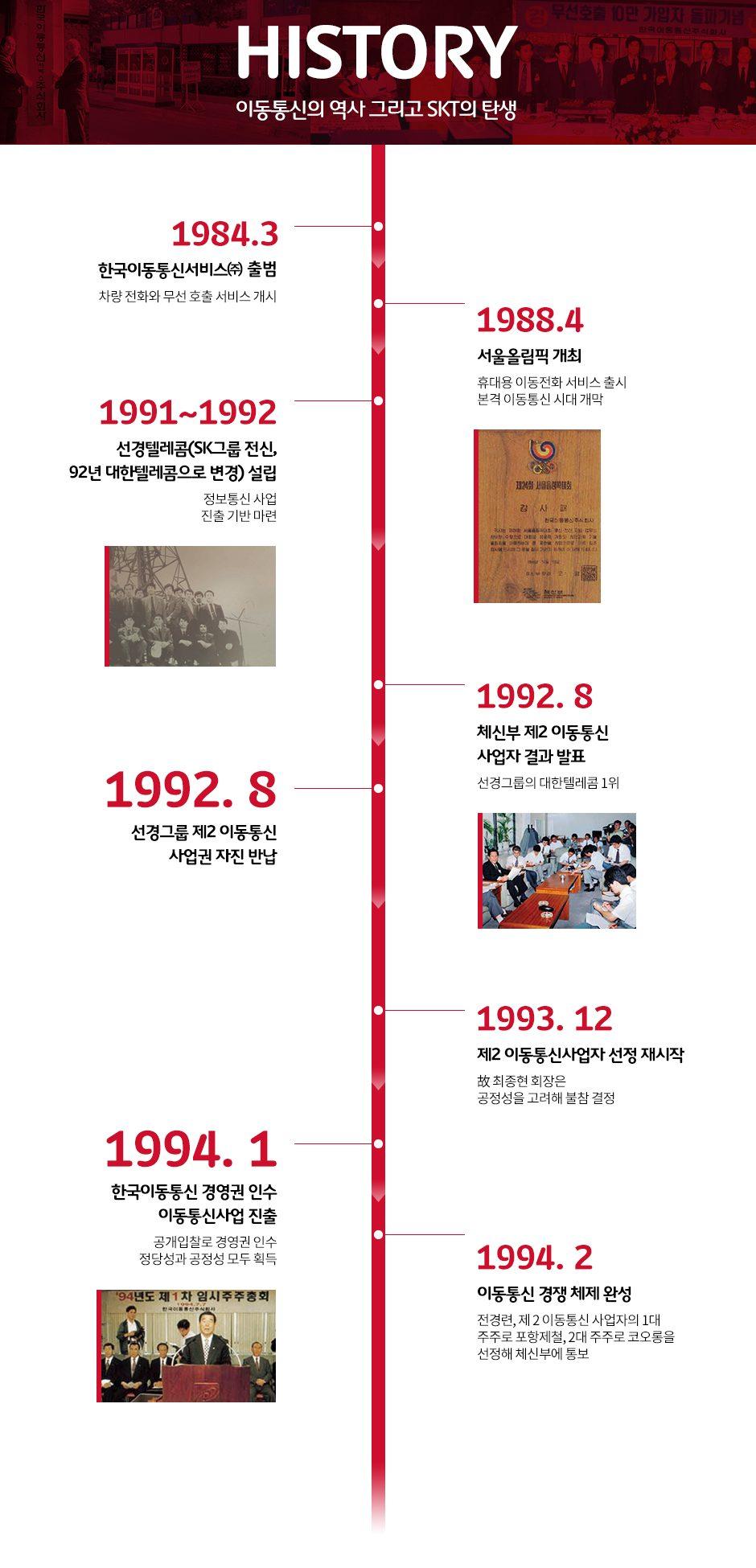 SKT 텔레콤, 창사36주년