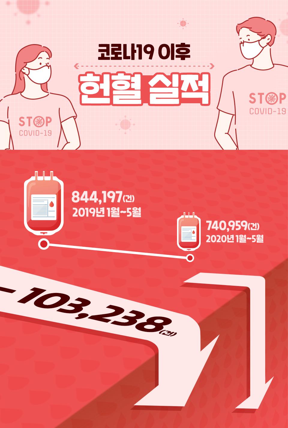 SKT, 헌혈, 레드커넥트, 헌혈릴레이, 안전망