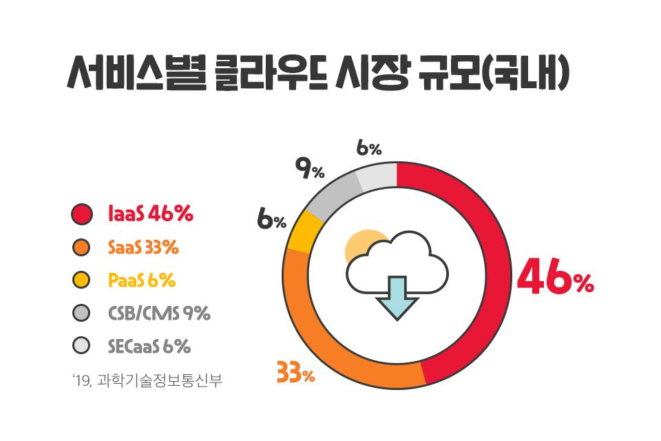 클라우드, Cloud, 클라우드트렌드, SKT