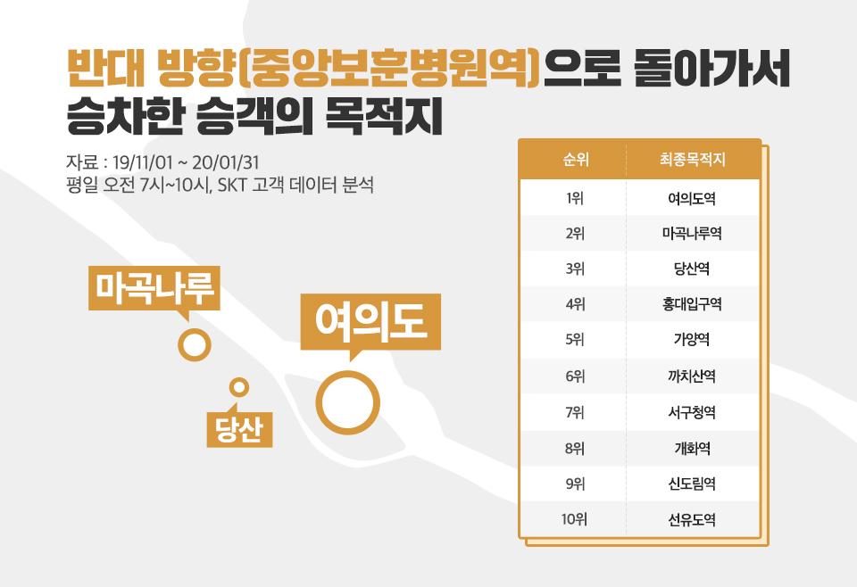 T데이터, SKT고객데이터, 지하철리포트, 지하철만렙, 9호선