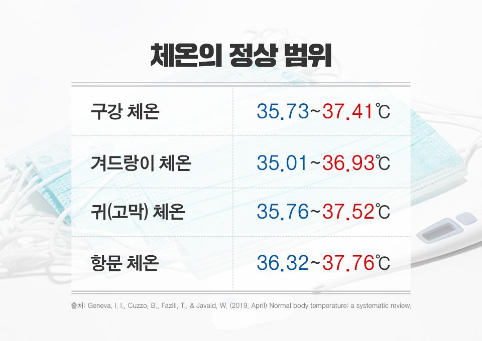코로나19, 체온측정, 체온, 체온계