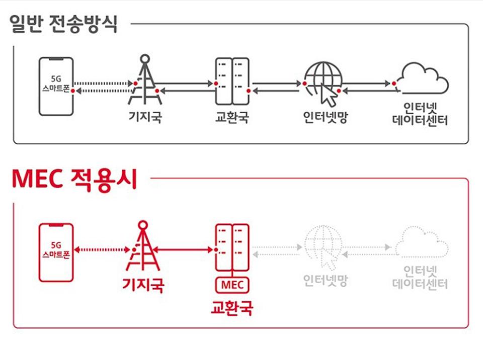 5G, 5GMEC, 엣지클라우드, 로봇