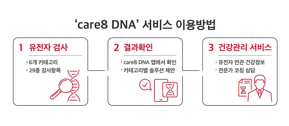 care8DNA, 케어8DNA, 유전자검사, 유전자, 탈모, 피부노화