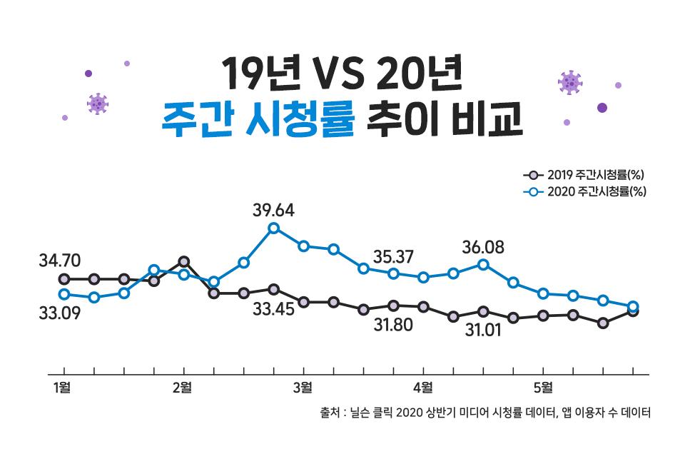 OTT플랫폼, 주간시청률추이, TV시청률, 코로나시청률