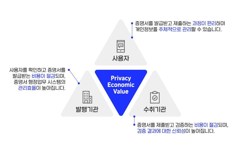 이니셜, initial, 이니셜앱, 정부24, DID, 전자문서지갑, 주민등록등본, 공공증명서, 블록체인, SKT, SK텔레콤