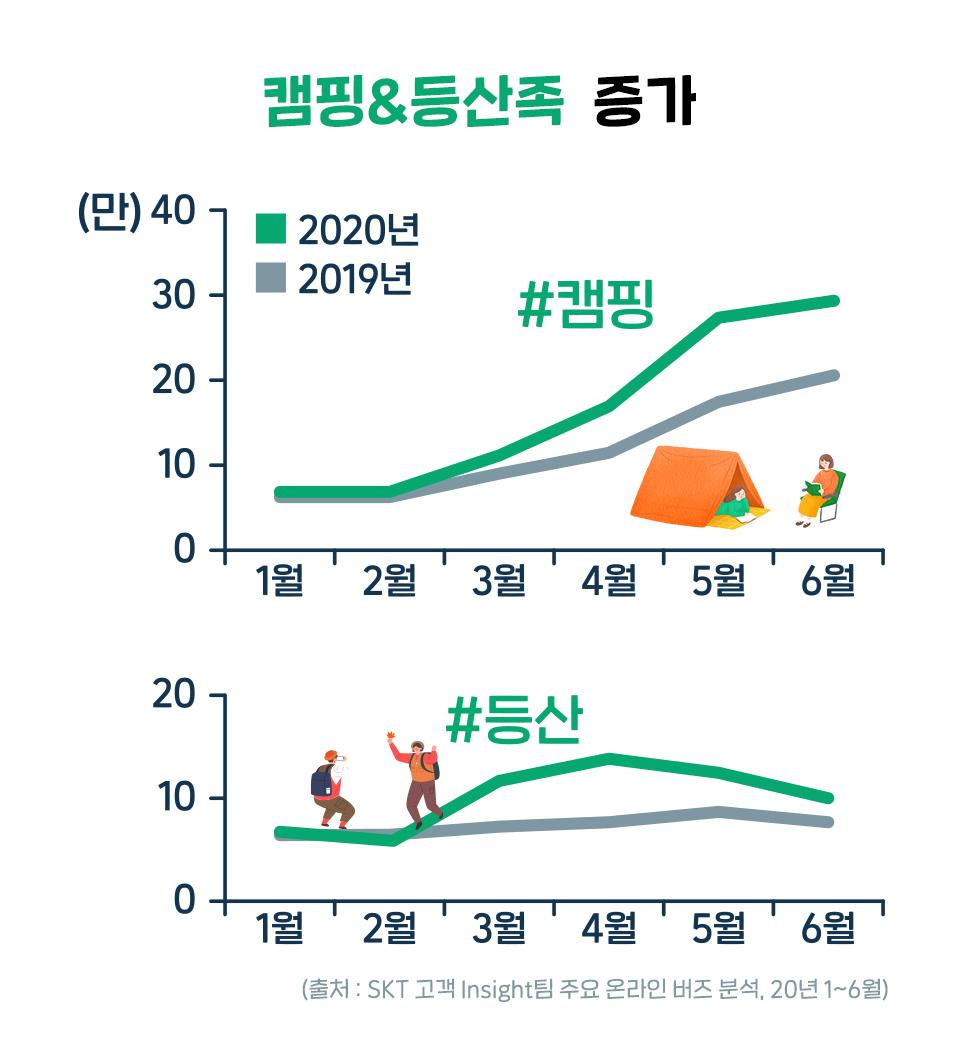 산린이, 캠핑, 등산, 북한산, 나홀로캠핑, 캠핑족
