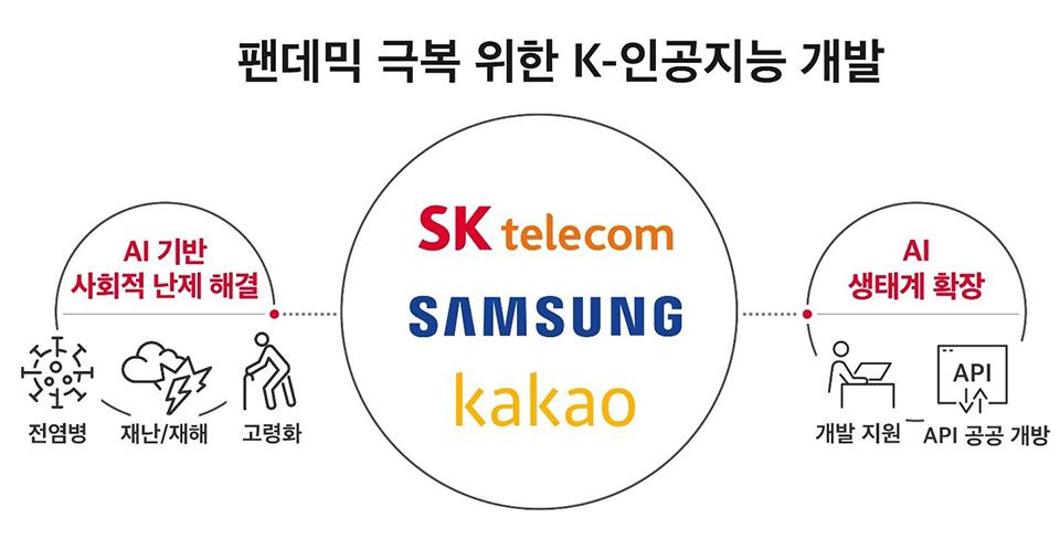 AI초협력, SKT, 카카오브레인, 삼성전자, 팬데믹극복AI