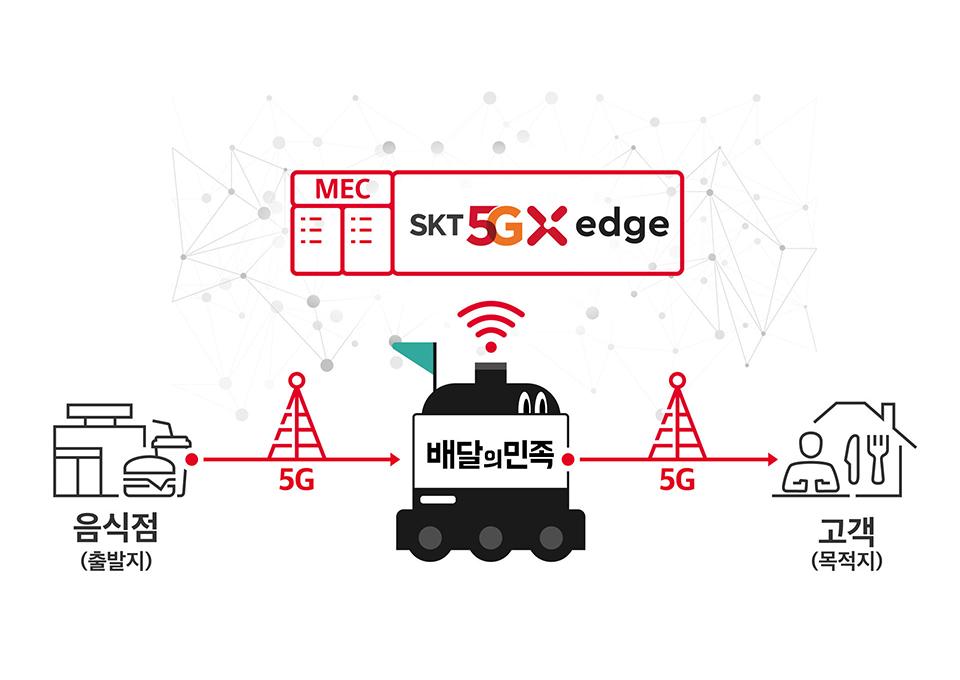 5gx에지클라우드, SKT 5GX 에지, SKT, SK텔레콤