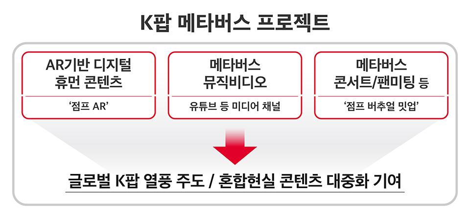 SKT, 메타버스, K팝, 위클리, 디지털휴먼, 점프AR